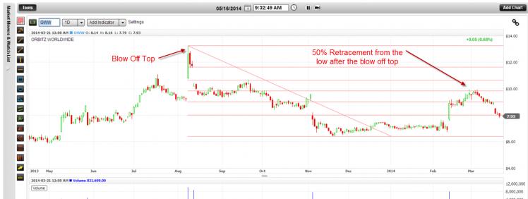 Medium Term trading