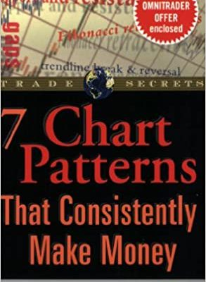 Chart Patterns That Consistently Make Money